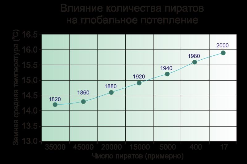 Хабростатистика, часть 2 — опровержение с графиками - 9