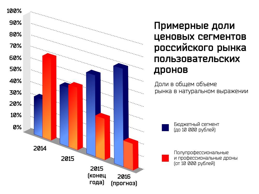 Российский рынок дронов ожидает значительный рост в 2016 году - 5