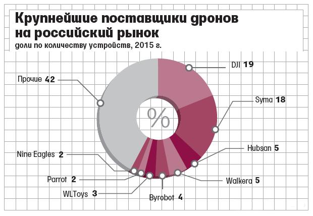 Российский рынок дронов ожидает значительный рост в 2016 году - 6