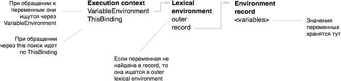 Стандарт ECMA-262 (JavaScript) в картинках, часть 1 - 2
