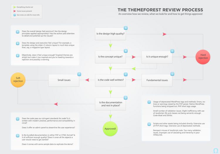 Тернистый путь к продажам на Themeforest.net - 5