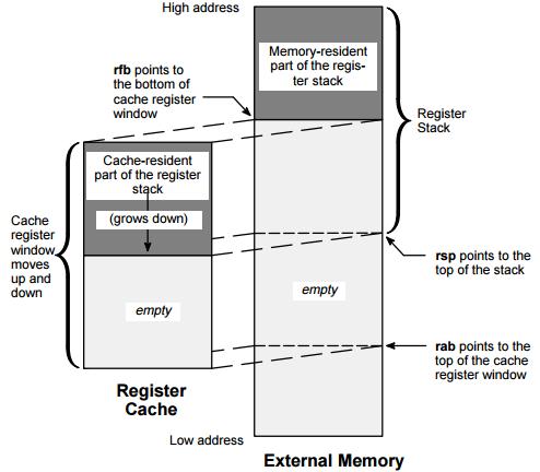 Суперскалярный стековый процессор: продолжаем скрещивать ужа и ежа - 2