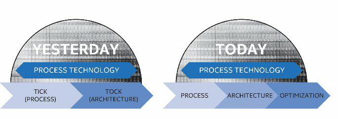 Intel отказывается от стратегии «тик-так» - 1