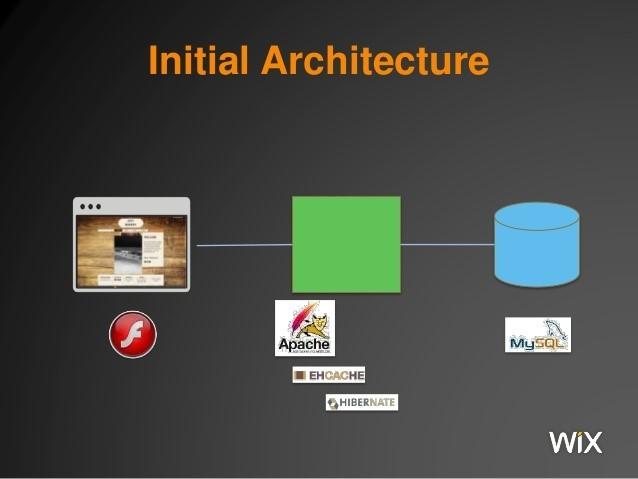 Масштабирование Wix до 100 миллионов пользователей. Начало - 2
