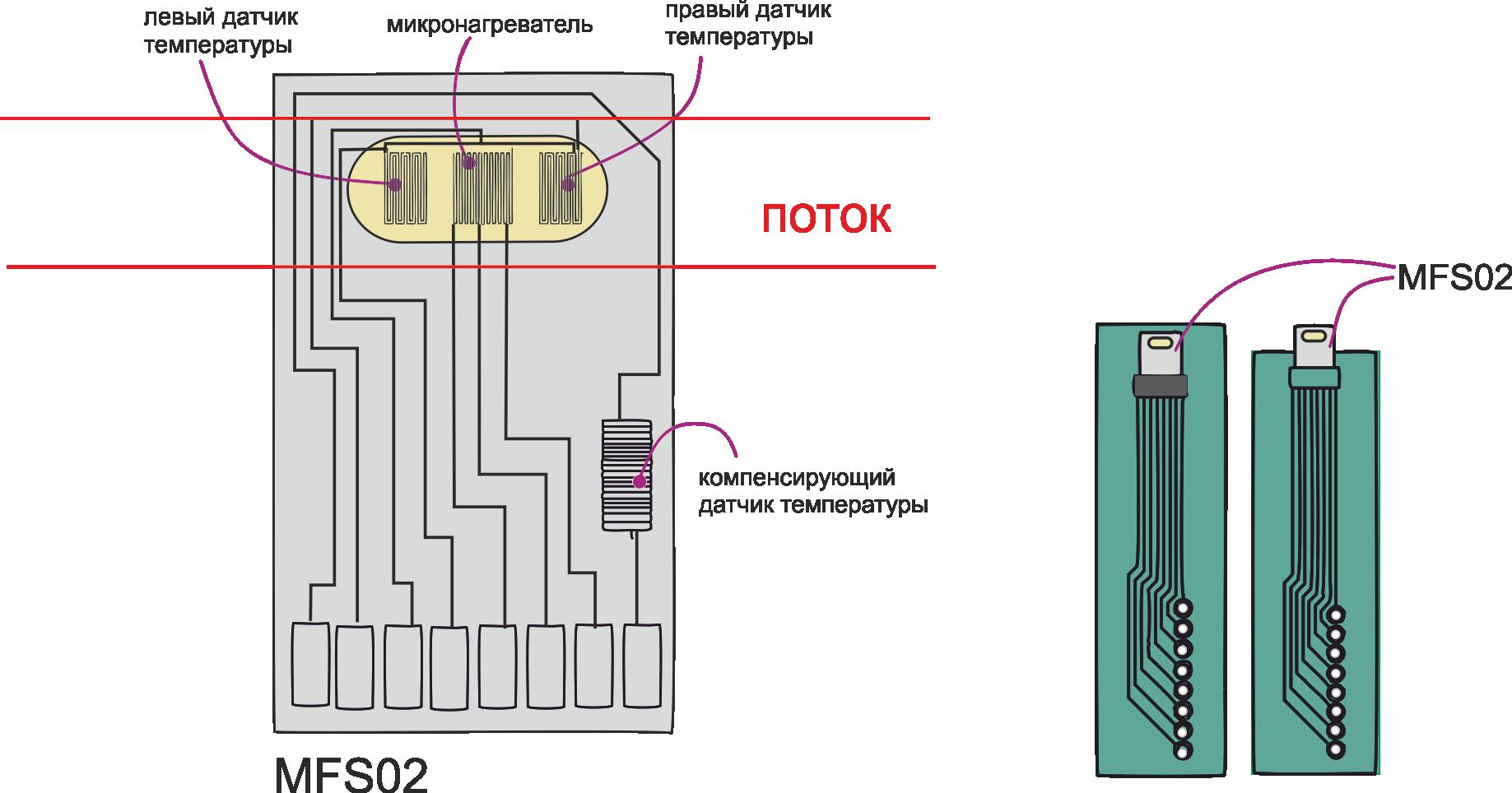 Об измерении скорости потока жидкостей и газов - 11