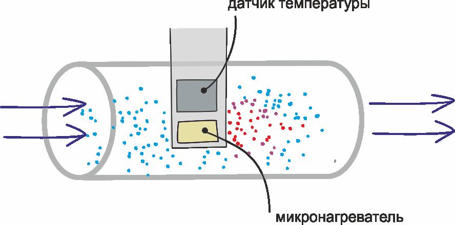 Об измерении скорости потока жидкостей и газов - 2