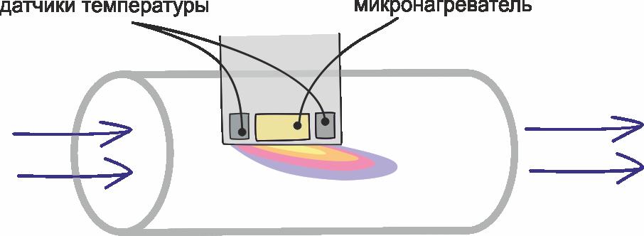 Об измерении скорости потока жидкостей и газов - 7