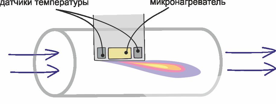 Об измерении скорости потока жидкостей и газов - 9