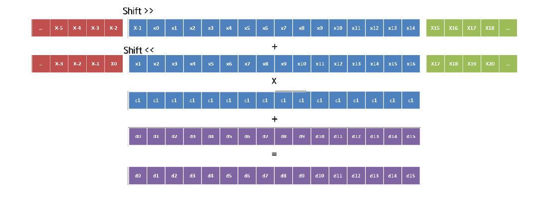 Оценка и оптимизация производительности вычислений на многоядерных системах. Часть 2 - 3