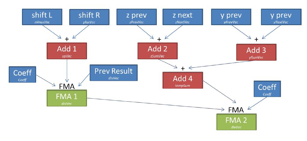 Оценка и оптимизация производительности вычислений на многоядерных системах. Часть 2 - 4