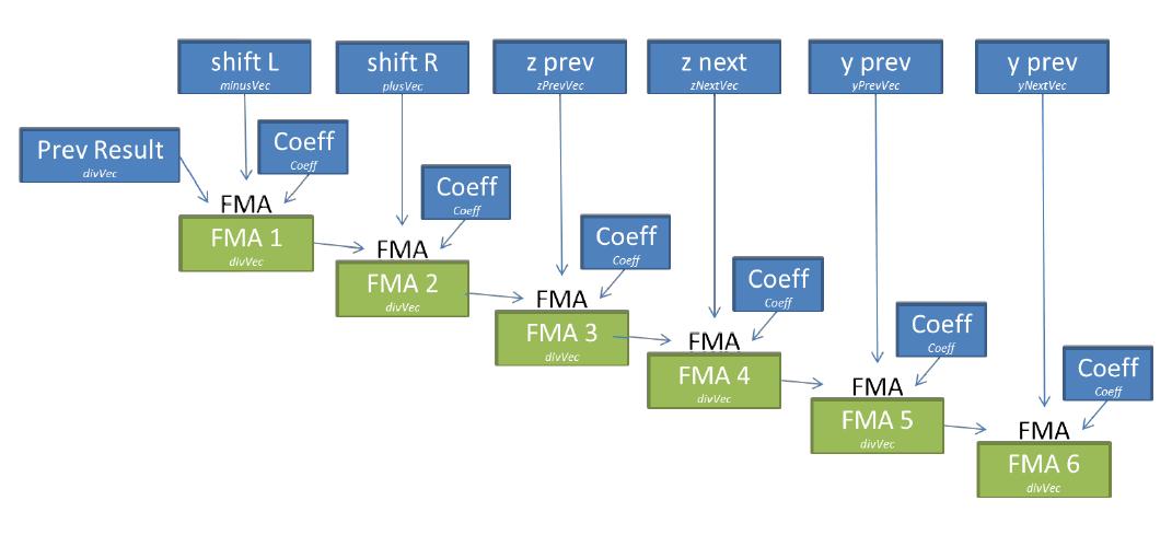Оценка и оптимизация производительности вычислений на многоядерных системах. Часть 2 - 6