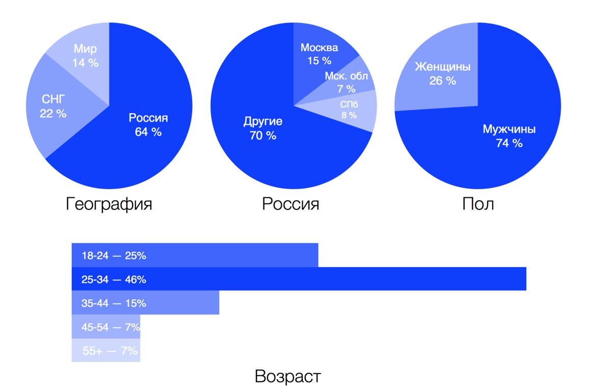 Основатель сервиса COUB Михаил Табунов о персонализации сайта, виральности и спецпроектах - 4
