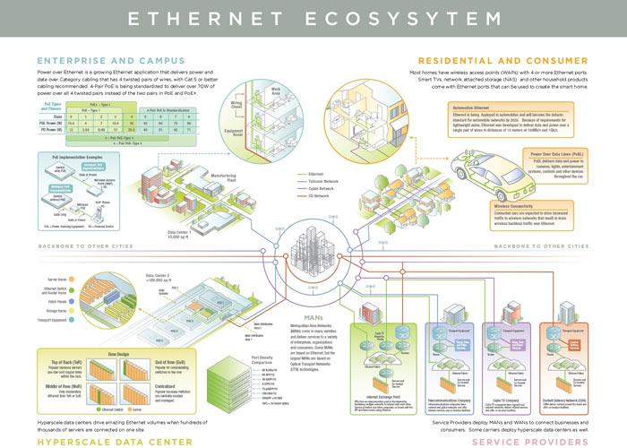 Представлен обновленный план развития Ethernet