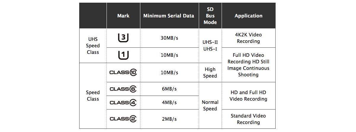 Развитие SD-карт: как скорость записи увеличилась с 2 до 30 мегабайт в секунду - 4