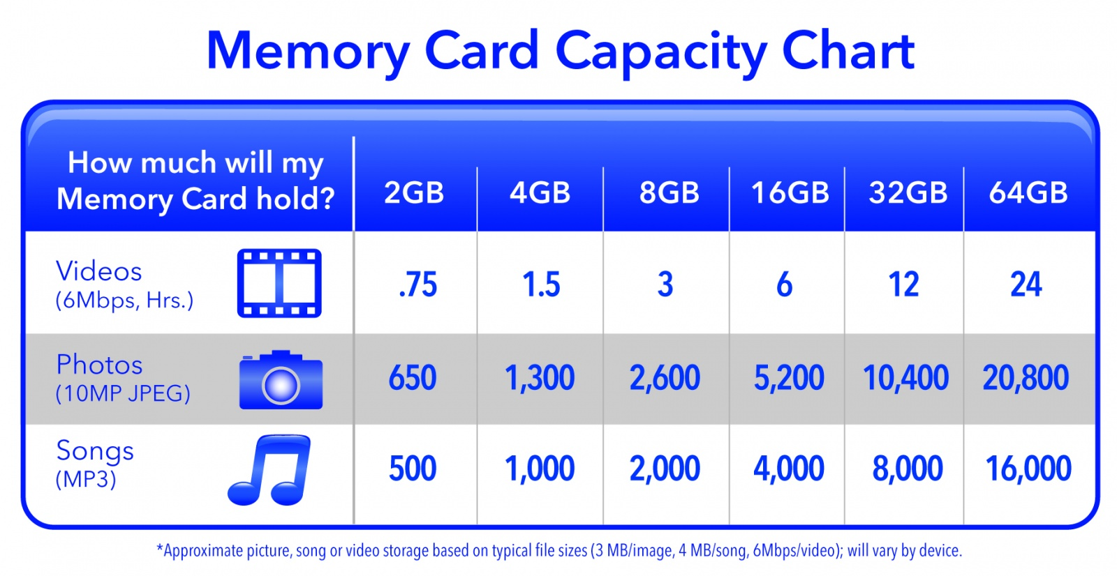 Развитие SD-карт: как скорость записи увеличилась с 2 до 30 мегабайт в секунду - 5