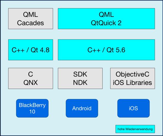 Qt для мобильной кросс-платформенной разработки - 1