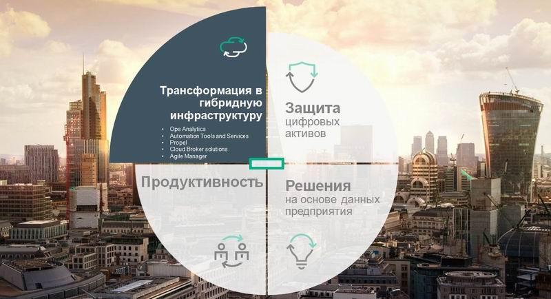Гибридная трансформация: ИТ-сервисы с человеческим лицом - 1