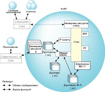 Детализированное представление архитектуры io-pkt
