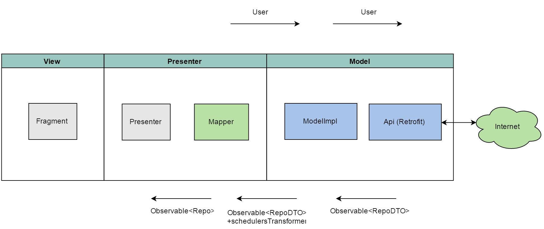 Построение Android приложений шаг за шагом, часть третья - 6