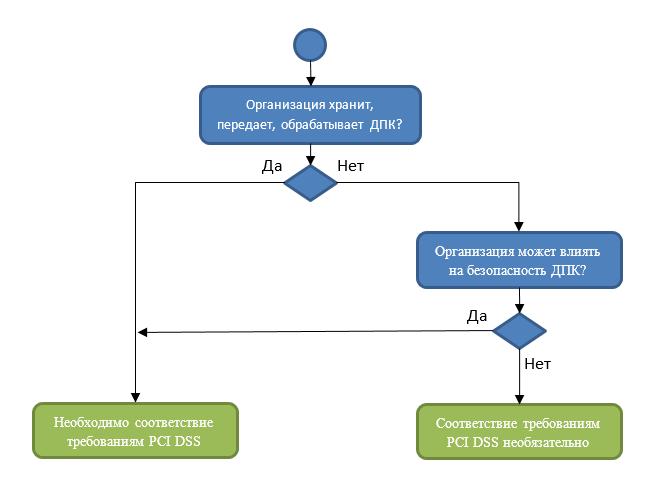 Сертификация PCI DSS: Что это и с чем её едят - 2