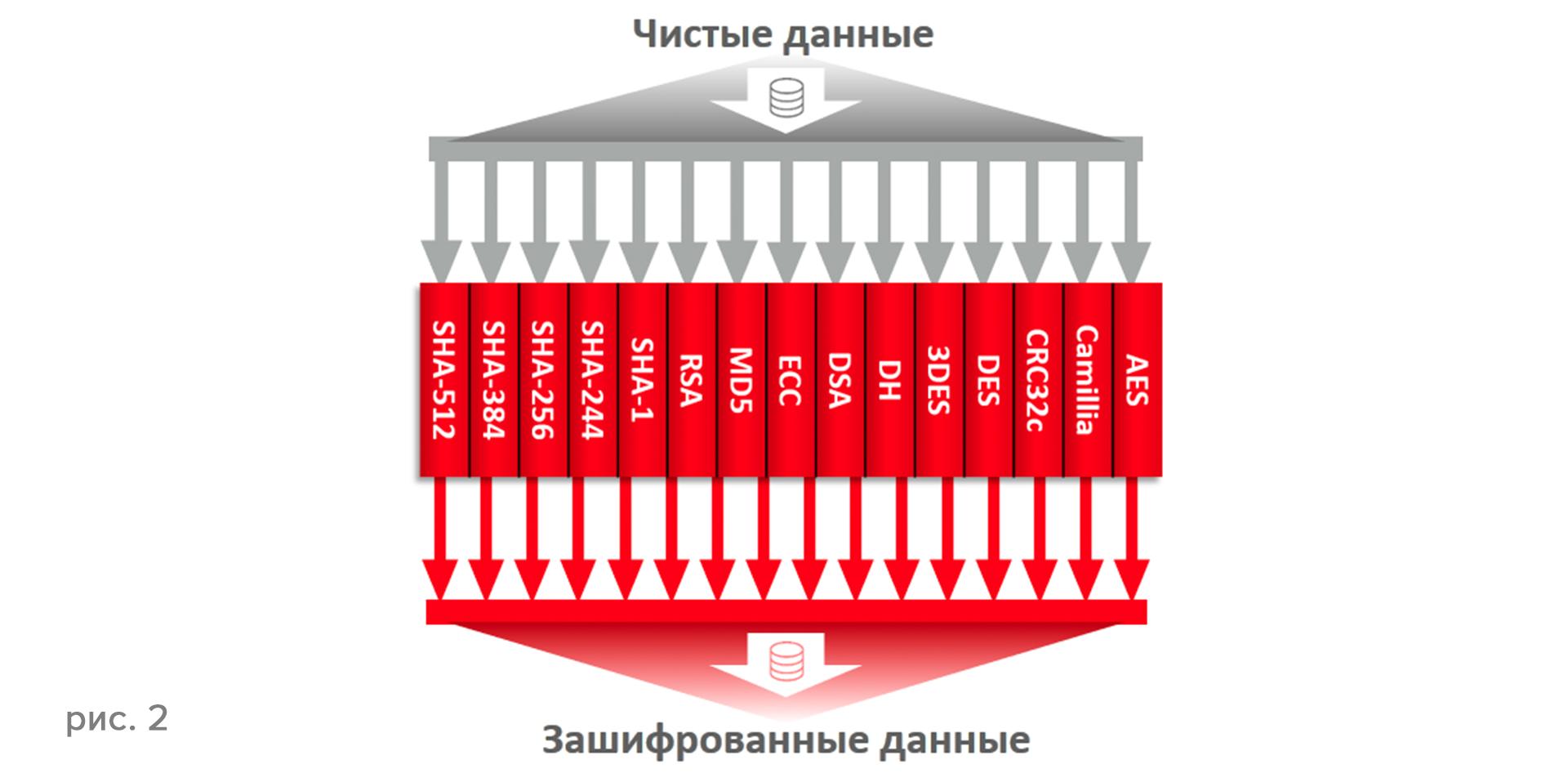 Серверы Oracle SPARC T7 и M7 — новая платформа для защищенных вычислений - 2
