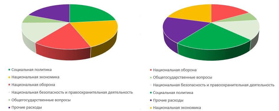Визуальные искажения данных - 2
