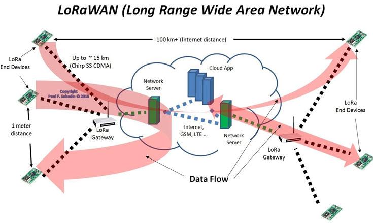 Коммерческое внедрение LoRaWAN и Weightless продвинулась значительно дальше, чем LTE-MTC