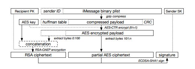 Security Week 12: ФБР взломает айфон без помощи Apple, криптодыра в iMessage, шифровальщики в больнице - 2