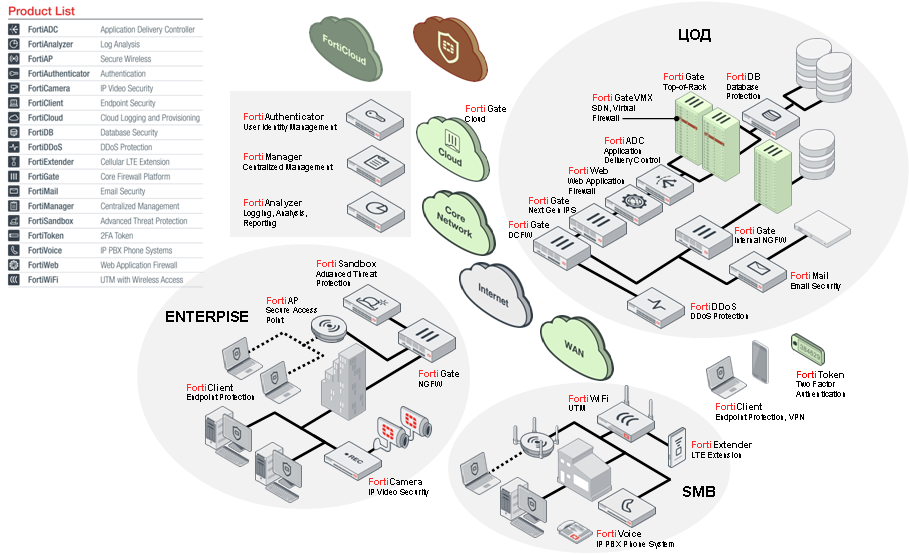 Комплексная инфобезопасность: блиц-обзор линейки Fortinet - 3