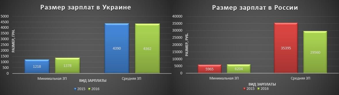 Сколько зарабатывают фрилансеры - 2