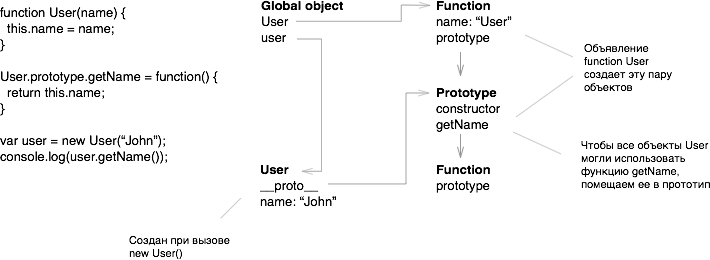 Стандарт ECMA-262 (JavaScript) в картинках, часть 3 - 5