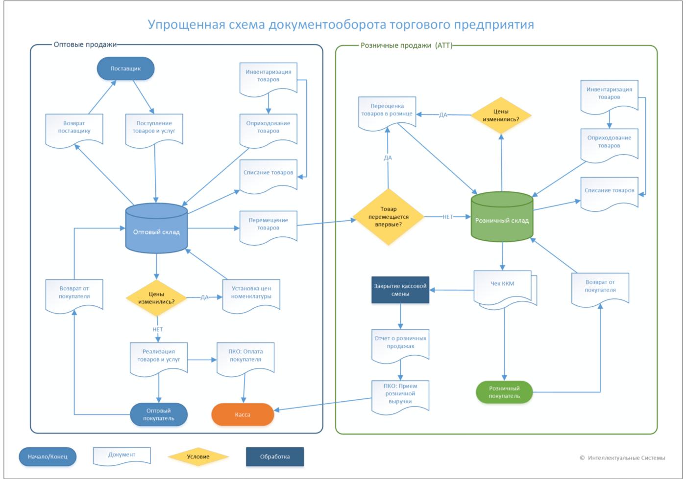 Схема работы в 1С Управление Торговлей для Казахстана