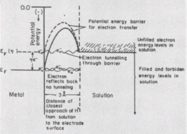 Электрохимический ликбез: электролиз - 14
