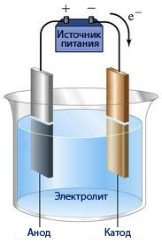 Электрохимический ликбез: электролиз - 1
