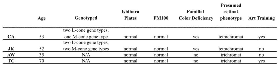 Из-за мутации в X-хромосоме некоторые женщины различают в 100 раз больше цветов, чем обычные люди - 3