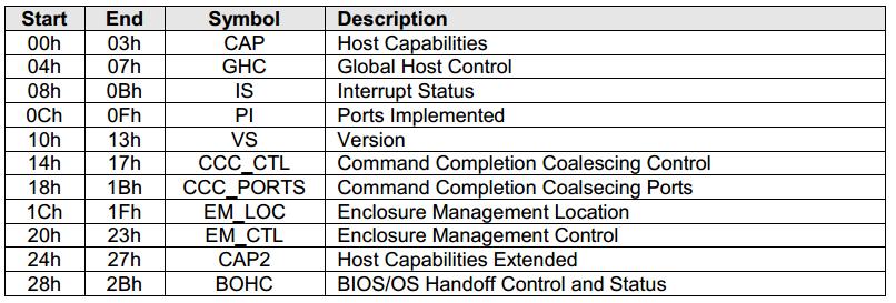 Опыт запуска AHCI в VxWorks653 - 2