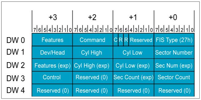 Опыт запуска AHCI в VxWorks653 - 7