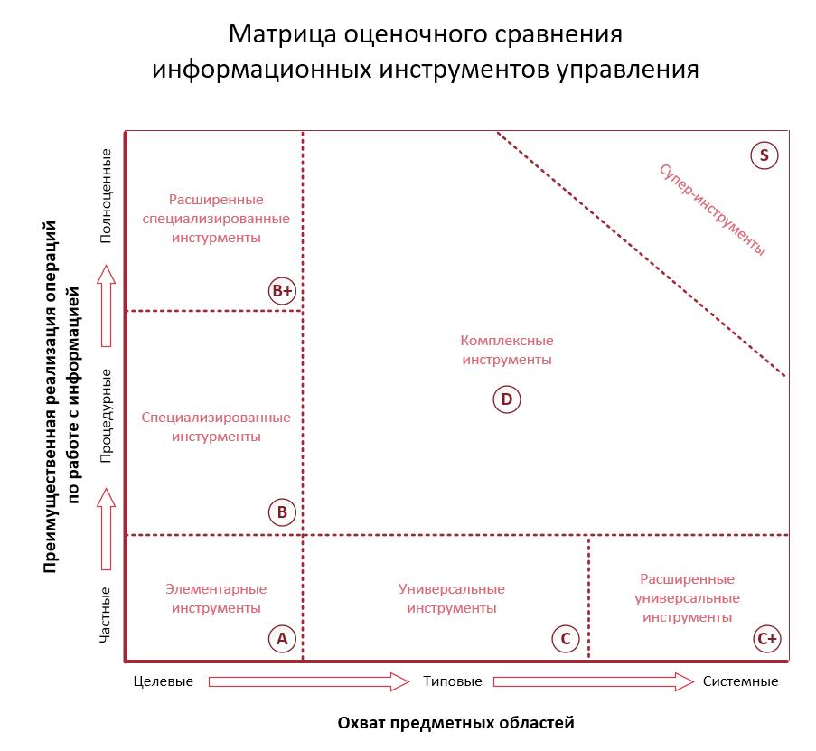 Какие бывают информационные инструменты управления - 2