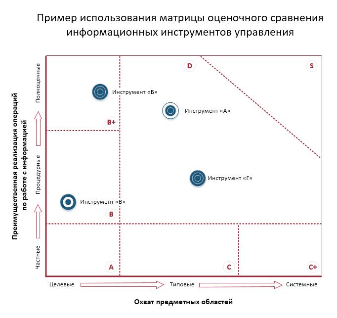 Какие бывают информационные инструменты управления - 4