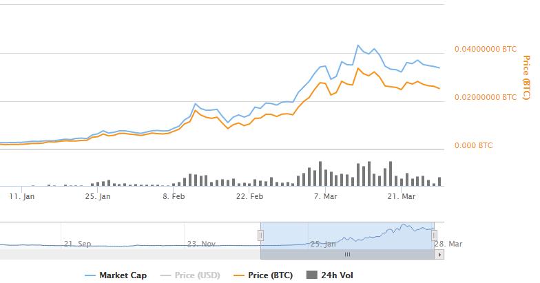 Криптовалюта Ethereum выросла в 13 раз за три месяца - 1