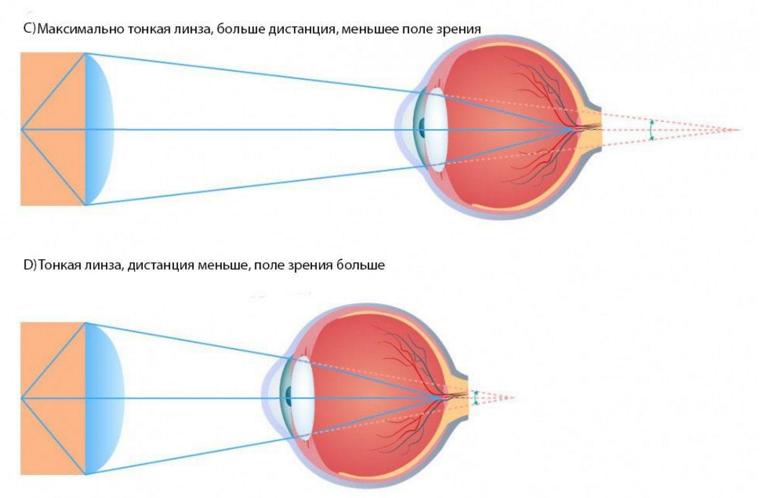 Поле зрения в очках виртуальной реальности - 4