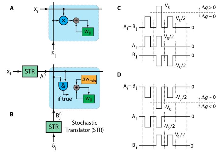 """''Резистивный"""" процессор IBM позволит ускорить процесс обучения нейросетей в 30 тыс. раз - 2"""