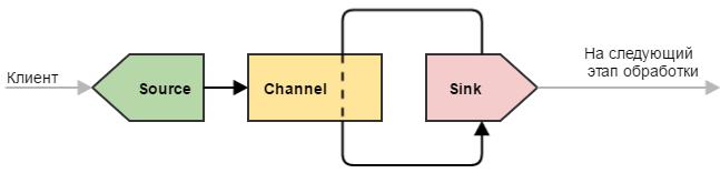 Flume — управляем потоками данных. Часть 1 - 2