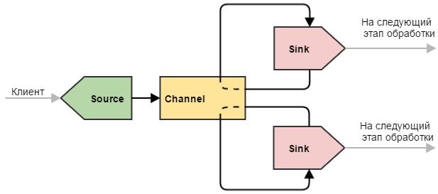 Flume — управляем потоками данных. Часть 1 - 3
