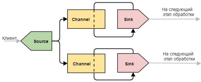 Flume — управляем потоками данных. Часть 1 - 4