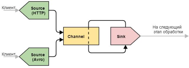 Flume — управляем потоками данных. Часть 1 - 5
