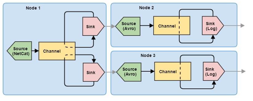Flume — управляем потоками данных. Часть 1 - 6