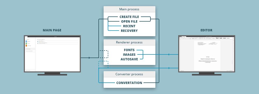 Анатомия редакторов документов: общий код для онлайн и оффлайн-версий редакторов ONLYOFFICE - 2