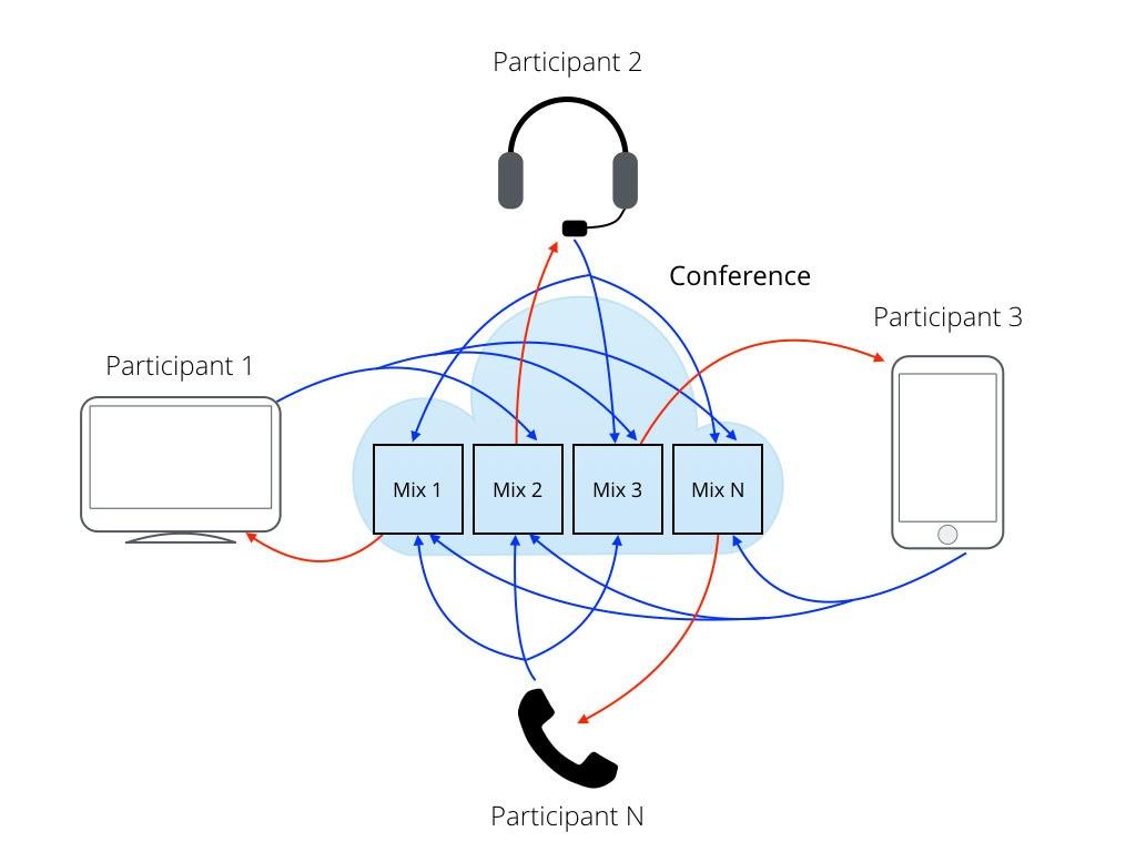 Аудио конференции для бедных и для богатых - 2