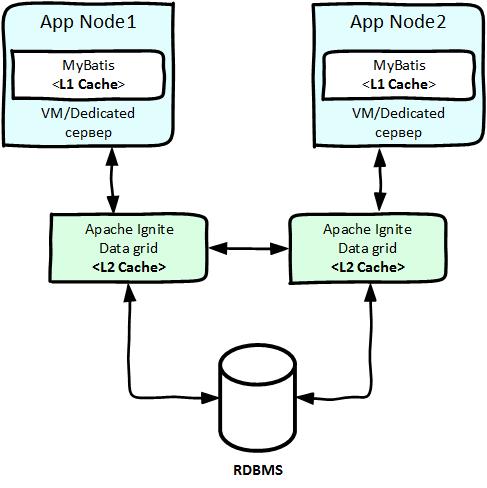 Настройка и использование Apache Ignite в качестве MyBatis кэш второго уровня (L2 cache) - 2